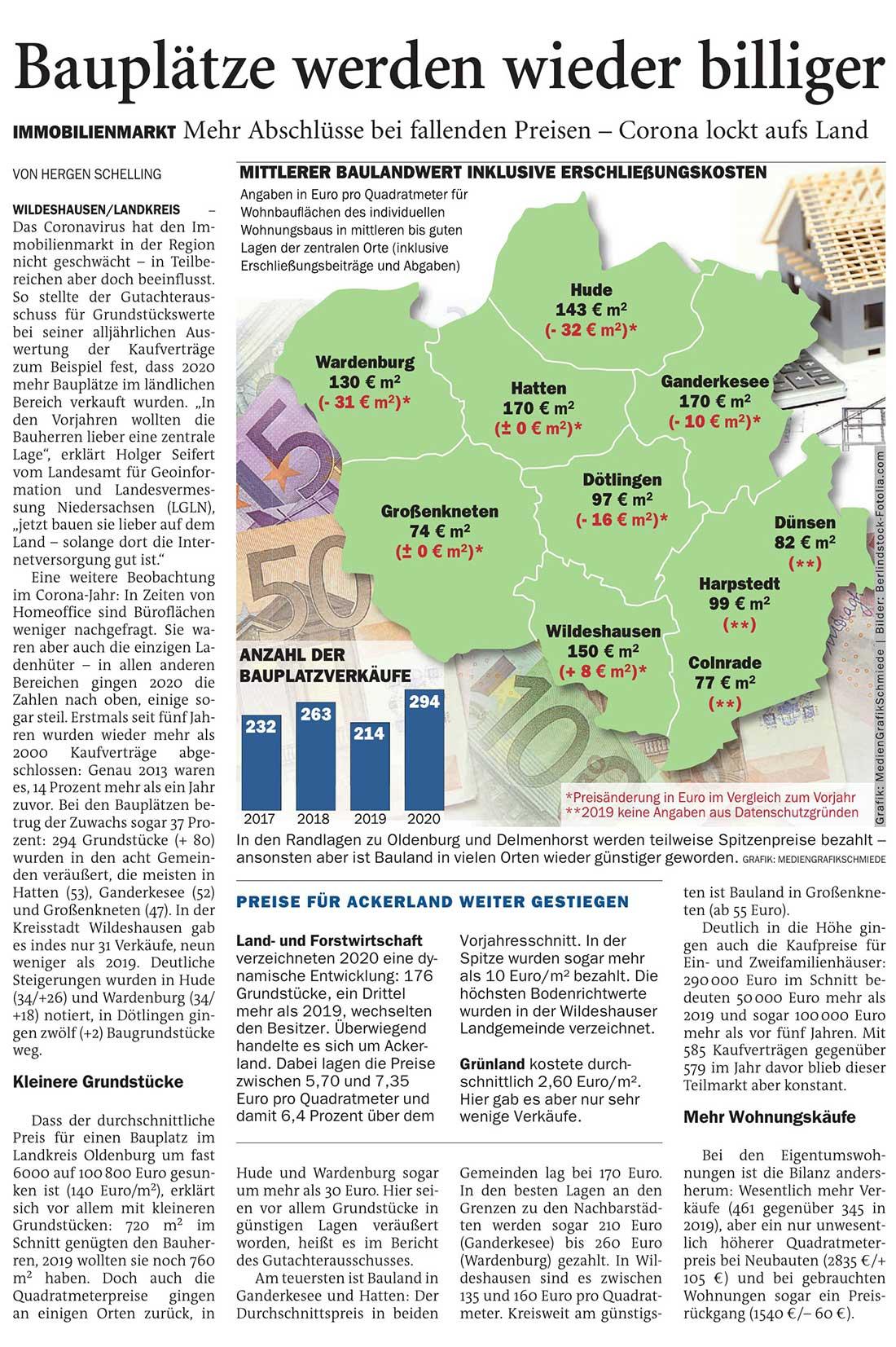 Bauplätze werden wieder billigerWildeshausen/Landkreis // Immobilienmarkt: Mehr Abschlüsse bei fallenden Preisen - Corona lockt aufs LandArtikel vom 05.02.2021 (NWZ)